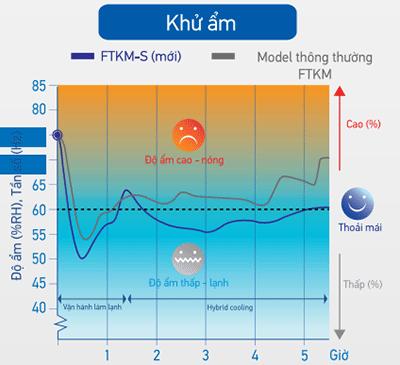 Chức năng khử ẩm của điều hòa 1 chiều Inverter FTKM