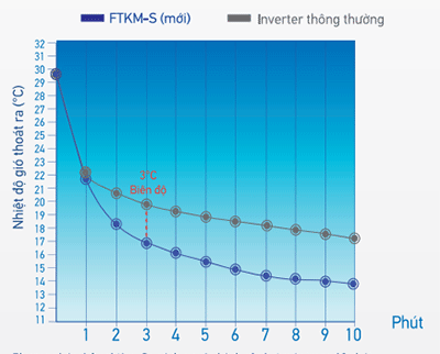 Chế độ làm lạnh tức thì của FTKM-S